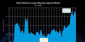 Daily Malicious Login Attempts Against Media 2020 State of the Internet Report | Akamai Technology