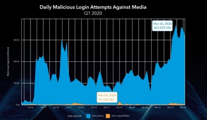 Daily Malicious Login Attempts Against Media 2020 State of the Internet Report   Akamai Technology